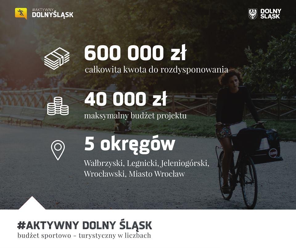 Budżet sportowo-turystyczny Aktywny Dolny Śląsk w liczbach
