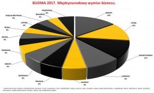 BUDMA 2017 - kraje3
