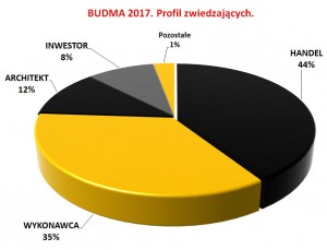 BUDMA 2017 - profil