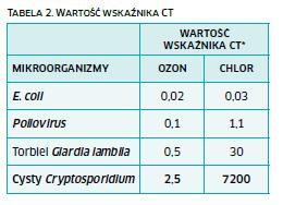 ozon-02605